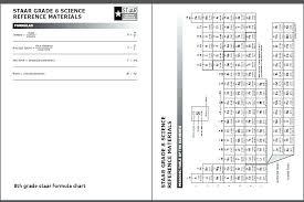 8 Grade Math Formula Chart Staar Math Chart Staar Math Chart Grade 8 Archives