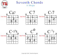 Seventh Chords Chart Seventh Chords Chord Chart The Power Of Music