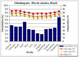 Rio De Janeiro Climate Chart Student Worksheet Use Excel To Create A Climatogram