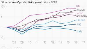 G7 Economies Productivity Growth Since 2007
