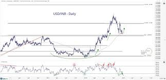 Can This Pattern Drive Usd Inr Higher