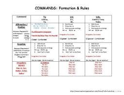 Spanish Commands Chart 71 Cogent Spanish Command Chart