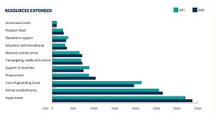 Animal Cruelty Charts Rspca Cambridge 30 12 2012