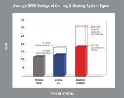 Through The Wall Heating And Cooling Units Mitsubishi Electric Introduces Most Energy Efficient Hvac Ductless