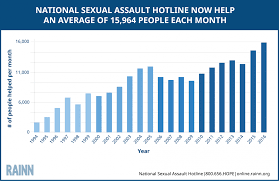 national sexual assault hotline statistics rainn bar graph that explains the average number of people helps per month statistics for