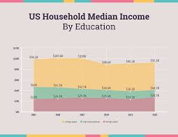 Household Income Chart Template