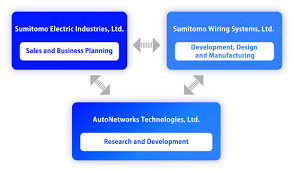 autonetworks technologies |about us sumitomo wire harness business structure