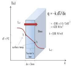 Thermal Conductivity Conversion Chart Thermal Conductivity Formula Equation