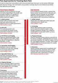 Home Organization Chart Home Organization Chart Template Free Organizational Chart