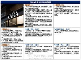zara swot swot analyse swot nike zara swot arts th profile arts thread zara swot