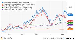 Wdc Stock Chart Better Buy Seagate Technology Plc Vs Western Digital