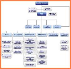 Hershey S Organizational Chart And Organizational Structure 40 Conclusive Company Employee Structure Chart