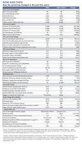 Goldman Sachs Organizational Chart 2015 Goldman Sachs Insights Top Charts Of 2015 10 Favorites