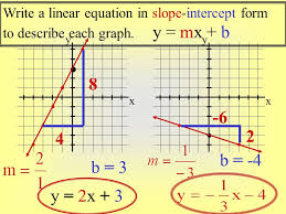 8 write a linear equation in slope intercept form