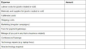 Examples Of Business Expenses Create Your Profit Forecast The Easy Way Inside Quaderno