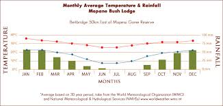Kruger National Park Climate Chart Useful Information Mopane