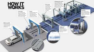Car Wash Tunnel Design How Does A Car Wash Work How It Works