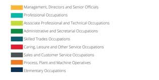 List Of Skills For Employment The Future Of Skills Being Human Council Of British