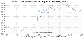 Kuwaiti Dinar Kwd To Indian Rupee Inr Exchange Rates Today