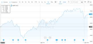 Mutual Fund Performance Chart Hacker Finances Stocks Versus Mutual Funds Part I