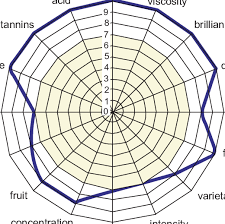 Copyright Duration Chart Winespider Evaluation System Diagram Copyright 2009