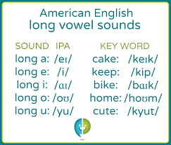 Vowels are one of the two principal classes of speech sounds, the other being the consonant. What Are The American English Long Vowel Sounds Pronuncian American English Pronunciation