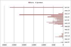 Новая курсовая политика Центрального Банка России forex master 20141106 Объёмы операций с долларами США продажа