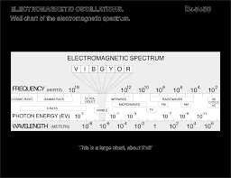 Electromagnetic Chart Wall Chart Of Electromagnetic Spectrum Lecture Demonstrations