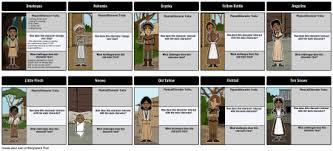 The Birchbark House Summary  amp  Activities   Louise ErdrichThe Birchbark House   Character Map