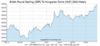 British Pound Sterling Gbp To Hungarian Forint Huf