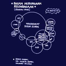 Venn Diagram Techniques How To Make A Venn Diagram In Participatory Rural Appraisal