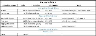 What Is A Bill Of Materials Lean Manufacturing Concept Bill Of Materials Bom