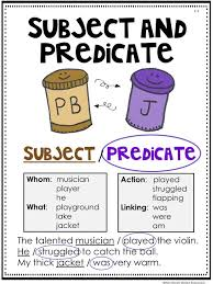 Complete Sentence Anchor Chart How To Get Your Students To Write In Complete Sentences
