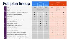 Office 365 Business Plans Comparison Chart Office 365 Plans Comparison Chart Www Bedowntowndaytona Com