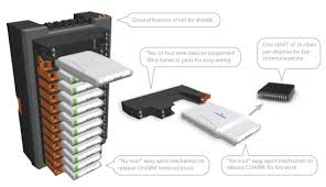 i o systems electronic marshalling lets end users add or change i detail shows how a series of characterization modules or charms are used to individually condition and convert each i o signal hart diagnostics included