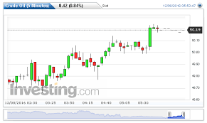 Usd Streaming Chart Dollar Index Chart Live Currency Exchange Rates