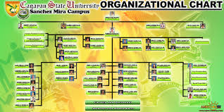Csu Organizational Chart Organizational Chart Cagayan State University