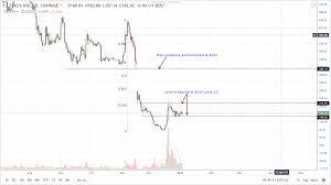 Gemini Btc Chart Bitcoin Cash From Gemini Bitcoin Price Natural Log Scale