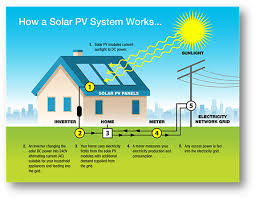 solar companies in phoenix. Brilliant Phoenix How A GRID CONNECT PV Solar System Works Inside Solar Companies In Phoenix S