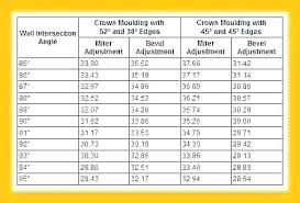 Angles Crown Molding Chart Crown Moulding Angles Firstbabycare Co