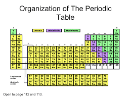 Parts Of Periodic Table Parts Of An Atom And Organization Of The Periodic Table
