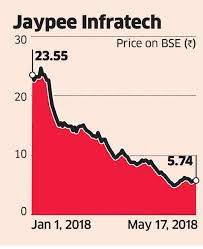 Insolvency Bankruptcy Mortgage Of Jaypee Infratech Land