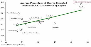 England Population Chart Uk Regions Percentage Of Degree Educated Population Vs Gva
