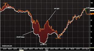 Cdx Index Chart Sober Look Inherent Dangers In Hedging With Index Cds