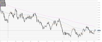 Ethereum Price Chart Aud Aud Usd Price Analysis Australian Dollar Trading In A