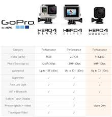 Gopro Comparison Chart Learn2freestyle
