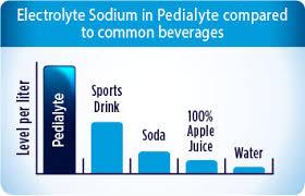 Pedialyte Chart Liquor Thread Printable Version