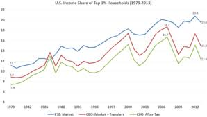 2011 Simple Ira Contribution Limits Chart Income Inequality In The United States Wikipedia