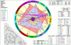 Birth Chart Love Astrological Birth Charts Love Charts Occult Gems