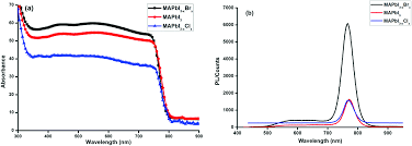optical and electronic properties of mixed halide x i cl br image file c6tc04830g f2 tif